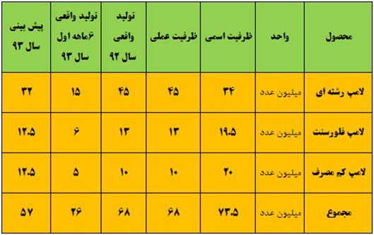 تحلیل لامپ پارس شهاب تحلیل بنیادی سهام اخبار بورس