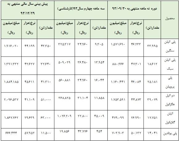 سود سهام پتروشیمی شازند (شاراک) تحلیل بنیادی سهام