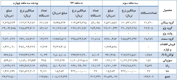 سود سهام ایران خودرو تحلیل بورس تحلیل ایران خودرو بهترین سهام اخبار بورس