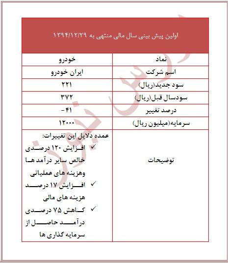 سود سهام ایران خودرو تحلیل بورس تحلیل ایران خودرو اخبار بورس اخبار ایران خودرو