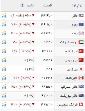 قیمت دلار قیمت ارز پیش بینی قیمت دلار پیش بینی قیمت ارز