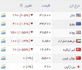 قیمت دلار قیمت ارز پیش بینی قیمت دلار
