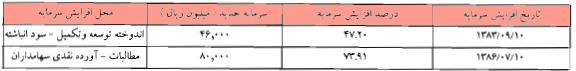 مجمع سیمان دورود سود سهام سیمان دورود سهامداران سیمان دورود تحلیل سیمان دورود