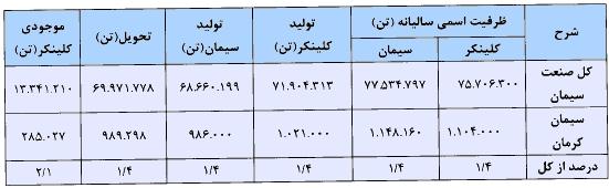 مجمع سیمان کرمان سود سهام سیمان کرمان سهامداران سیمان کرمان تحلیل سیمان کرمان