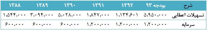 مجمع لیزینگ رایان سایپا سود سهام لیزینگ رایان سایپا سهامداران لیزینگ رایان سایپا تحلیل لیزینگ رایان سایپا
