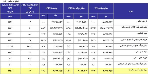 مجمع نفت پاسارگاد