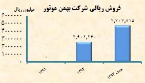 مجمع گروه بهمن سود سهام گروه بهمن تحلیل گروه بهمن اخبار بورس