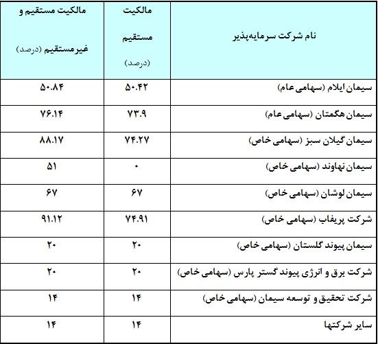 مجمع سيمان تهران به ازاي هر سهم مبلغ 780ريال سود نقدي تقسيم نمود.