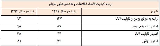 مجمع صنایع مس ایران سود سهام صنایع مس ایران تحلیل صنایع مس ایران اخبار بورس