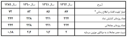مجمع توسعه صنایع بهشهر سود سهام توسعه صنایع بهشهر تحلیل توسعه صنایع بهشهر اخبار بورس