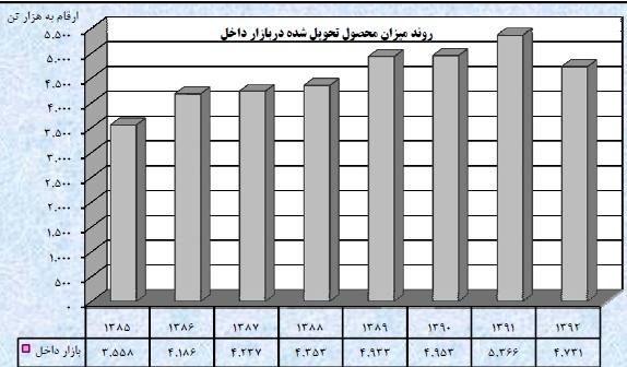 مجمع فولاد مبارکه سود سهام فولاد مبارکه تحلیل فولاد مبارکه اخبار بورس