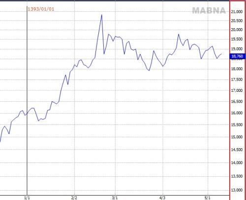 قیمت جهانی فلزات اخبار بورس