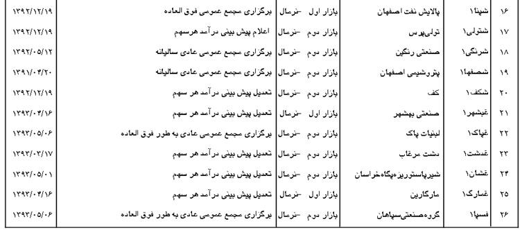 مجمع تایدواتر خاورمیانه سود سهام تایدواتر خاورمیانه اخبار بورس