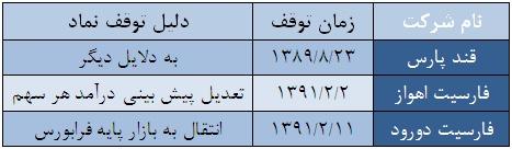 تحلیل شرکت کابل باختر تحلیل شرکت ایران گچ تحلیل بیمه دی تحلیل بورس اخبار بورس