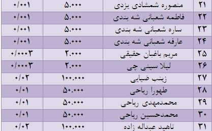 بیوگرافی محمدرضا ریاحی بیوگرافی محسن پهلوان مقدم بیوگرافی سعید ورودی طرقبه