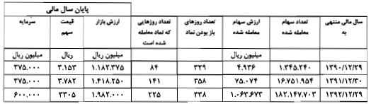 مجمع سیمان داراب سود سهام سیمان داراب تحلیل سیمان داراب اخبار بورس