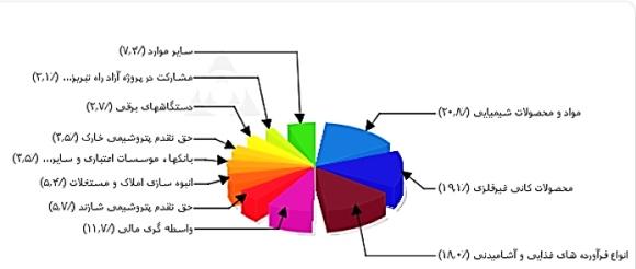 مجمع شرکت سرمایه گذاری توسعه ملی تحلیل سرمایه گذاری توسعه ملی تحلیل بنیادی سهام تحلیل برتر اخبار بورس