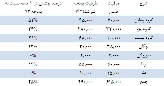 نگاهی تحلیلی به ایران خودرو