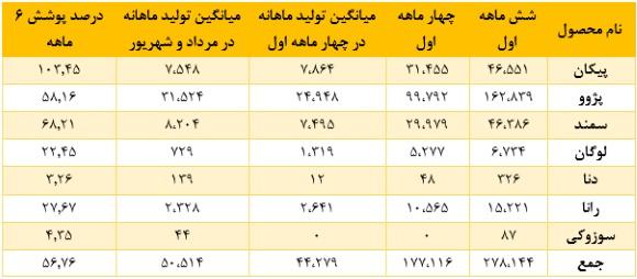 وضعیت ایران خودرو سود سهام ایران خودرو تحلیل بورس تحلیل ایران خودرو اخبار بورس