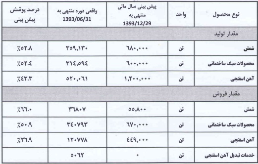 مجمع فولاد خراسان تحلیل فولاد خراسان تحلیل بورس اخبار بورس