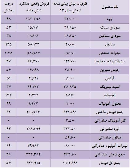 مجمع پتروشیمی شیراز سود سهام پتروشیمی شیراز تحلیل پتروشیمی شیراز تحلیل بورس اخبار بورس