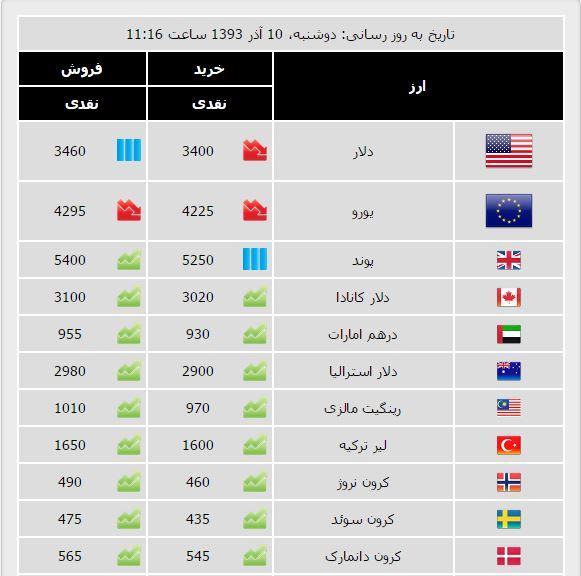افزایش قیمت دلار آمریکا و کاهش بهای سکه و سایر ارزها