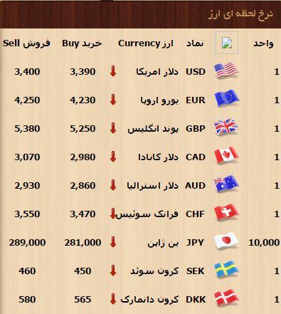 افزایش قیمت دلار آمریکا و کاهش بهای سکه و سایر ارزها/ افت دلار آغاز شد ( تکمیلی )