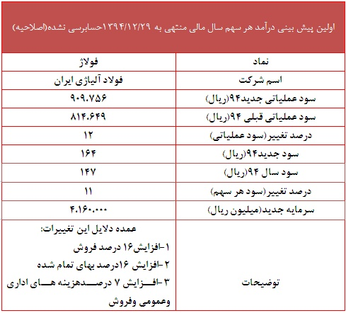 تحلیل فولاد آلیاژی ایران تحلیل بورس پیش بینی بورس اخبار بورس