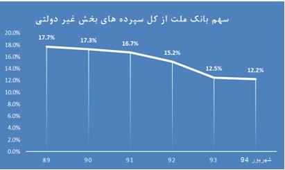 تحلیل بنیادی بانک ملت