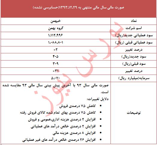 سود سهام ایران خودرو تحلیل بورس بهترین سهام اخبار بورس