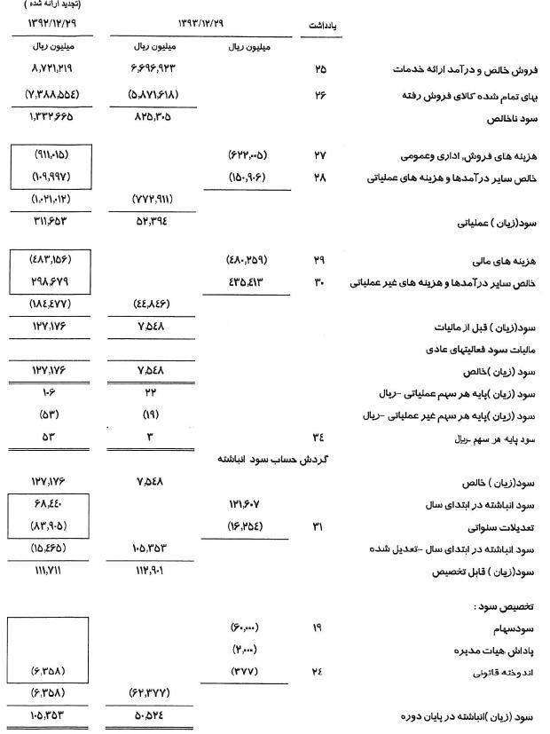 مجمع شرکت زامیاد سود سهام زامیاد اخبار بورس