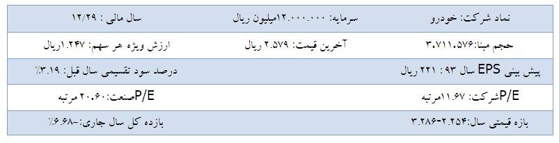 تحلیل بنیادی شرکت ایران خودرو
