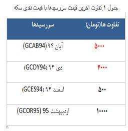معامله 2489 قرارداد در رینگ طلایی بورس کالا  معامله ۲۴۸۹ قرارداد در رینگ طلایی بورس کالا 86169 403
