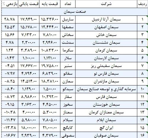سیمانی ها همچنان گرفتار بدقولی وزارت نفت/ مسکوت ماندن اجرای طرحی با 60 درصد صرفه جویی اقتصادی