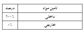 تحلیل بنیادی شرکت سرب و روی ایران