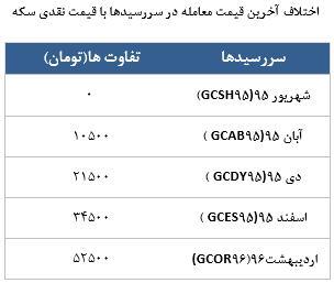 معامله 2888 قرارداد در رینگ طلایی بورس کالا