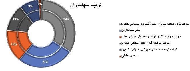 تحلیل بنیادی کارتن ایران