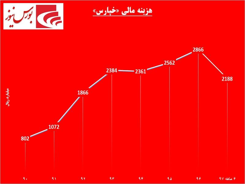 لاستیک خودروهای «خپارس» روی خط ورشکستگی / کاهش 66 درصدی تولید و فروش