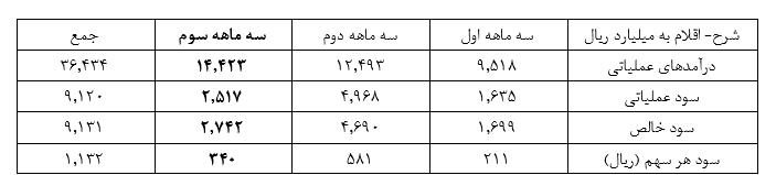 کاهش 41 درصدی سود شاراک درمقایسه با 3 ماهه دوم سال