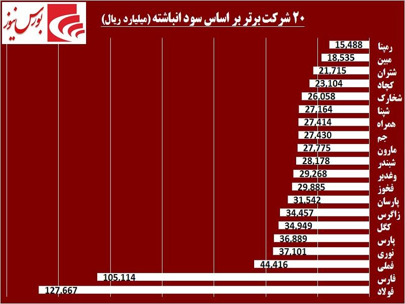 خوبها و بدهای بورس تهران / «فولاد» و «فارس» سرآمد بازار سرمایه