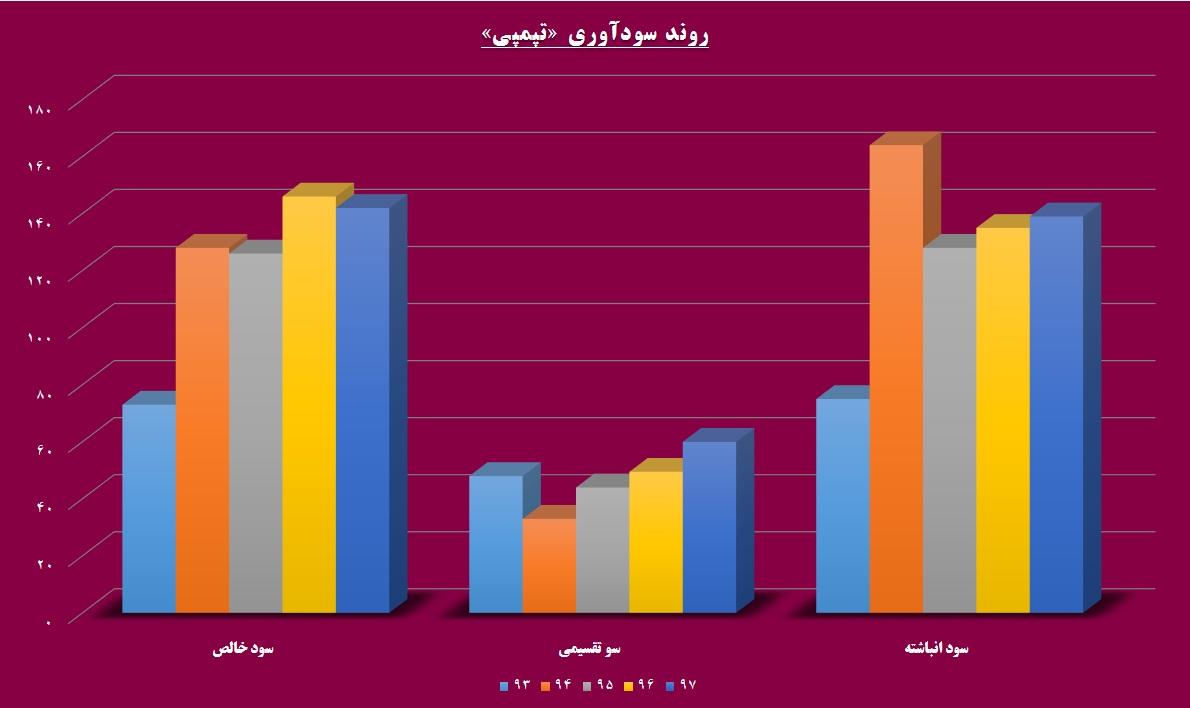 پمپاژ تقاضا از جاده تبریز