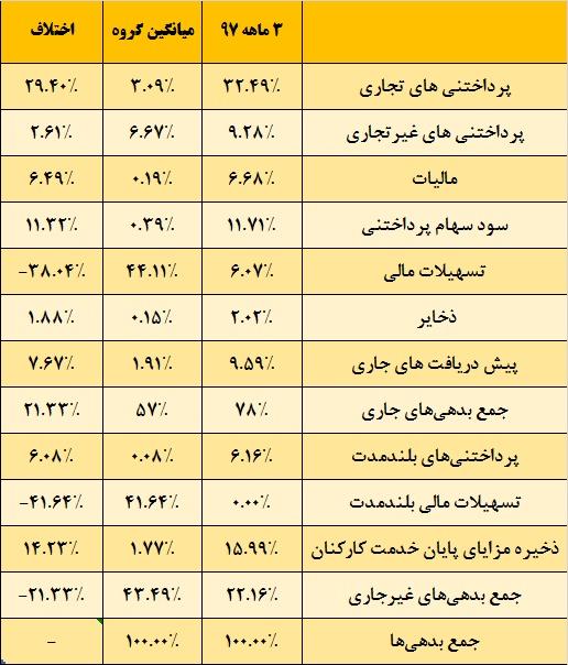 «تراکتورسازی ایران» تحریمها را شخم میزند