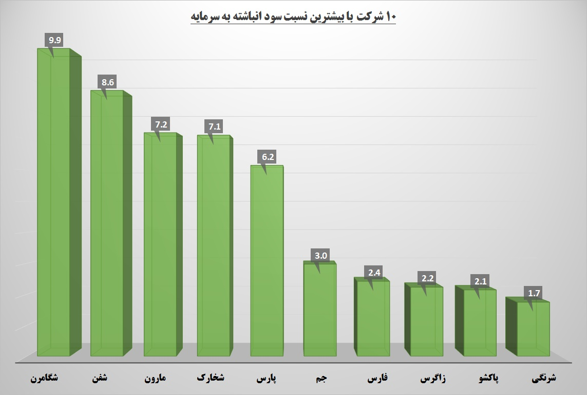 جاده افزایش سرمایه هموار شد / آماده باش به «فارس»، «پارس» و «مارون»