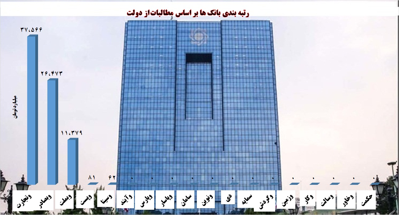 دست دولت در جیب بانکیها / طلبکارترین بانکها را بشناسید