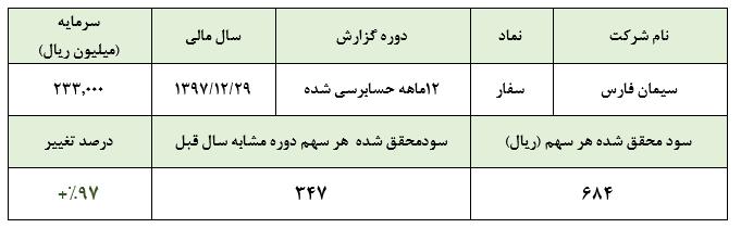 رشد نزدیک به دو برابری سود خالص سیمان فارس در سال 1397