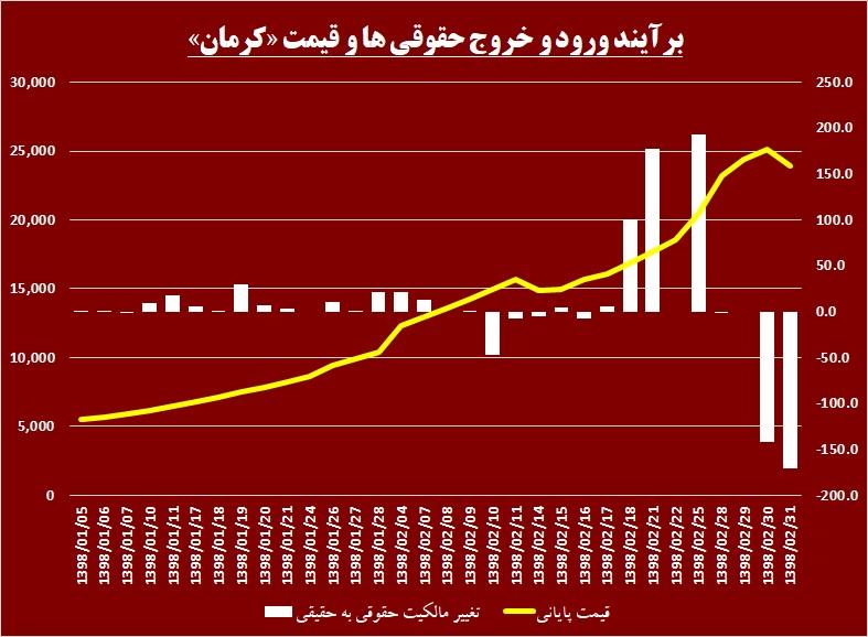 پشت گرم سهامداران «کرمان» به حقوقیها / بازدهی سبز در دل کویر