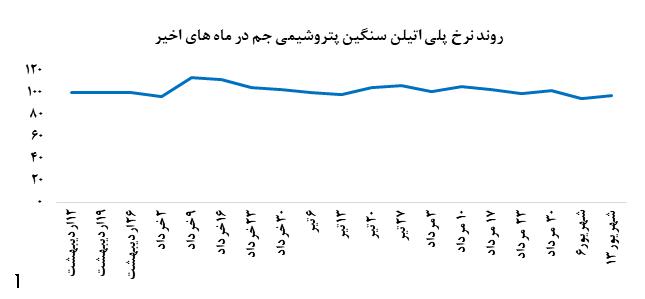 • رشد نرخ فروش پلی اتیلن سنگین در بورس کالا
