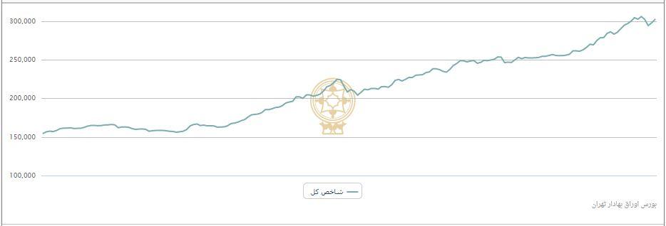 پایکوبی سهامداران در «کرمان»