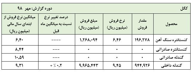 عدم صادرات کنستانتره و گندله در عملکرد مهر ماه