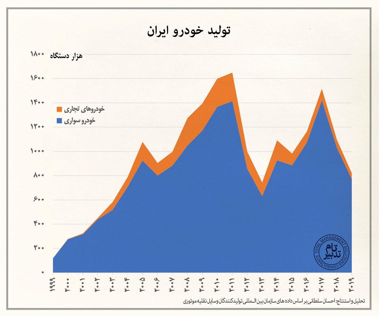 دومین سال متوالی سقوط تولید خودرو در ایران